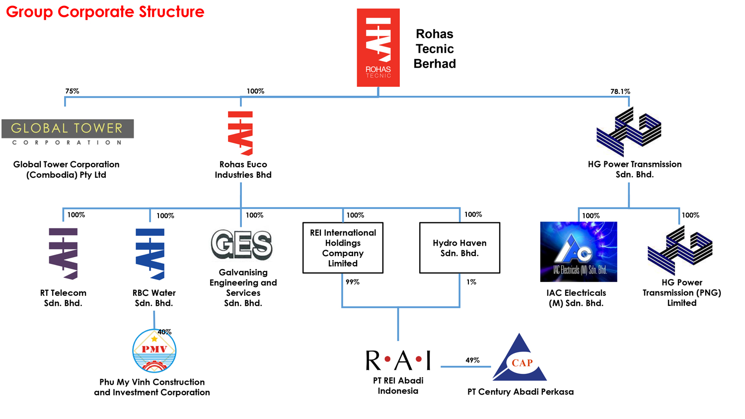 Group-Corporate-Structure